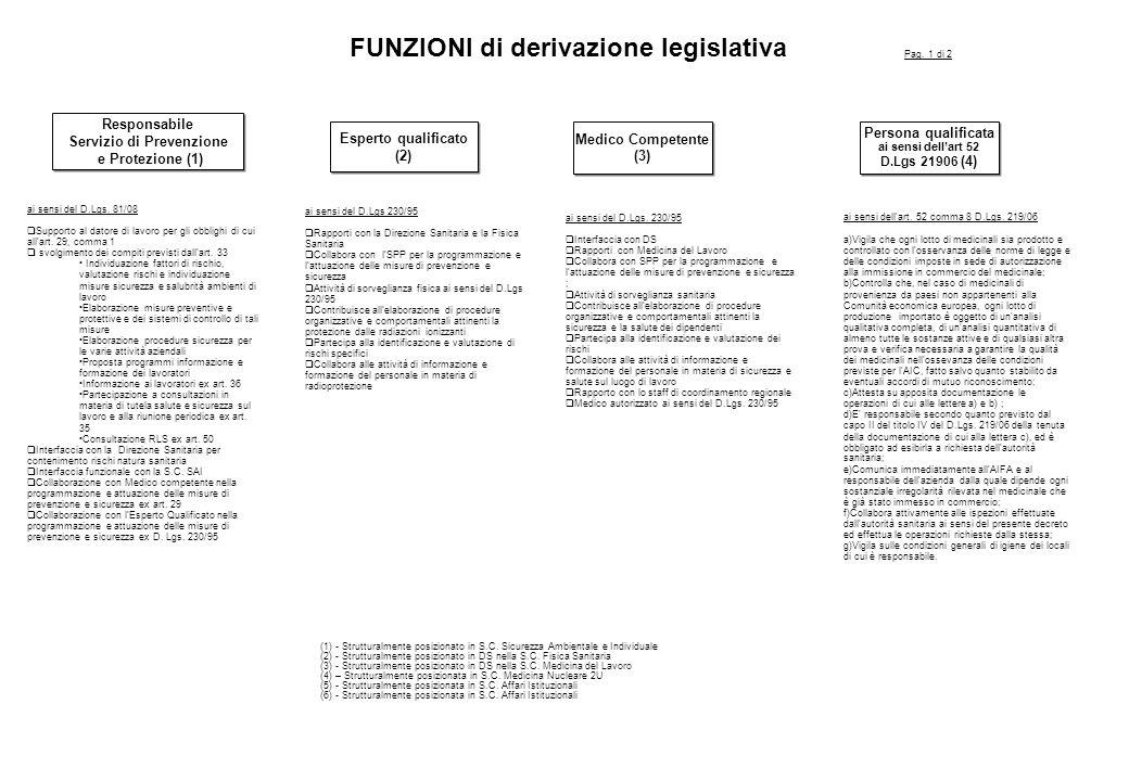 FUNZIONI di derivazione legislativa Servizio di Prevenzione