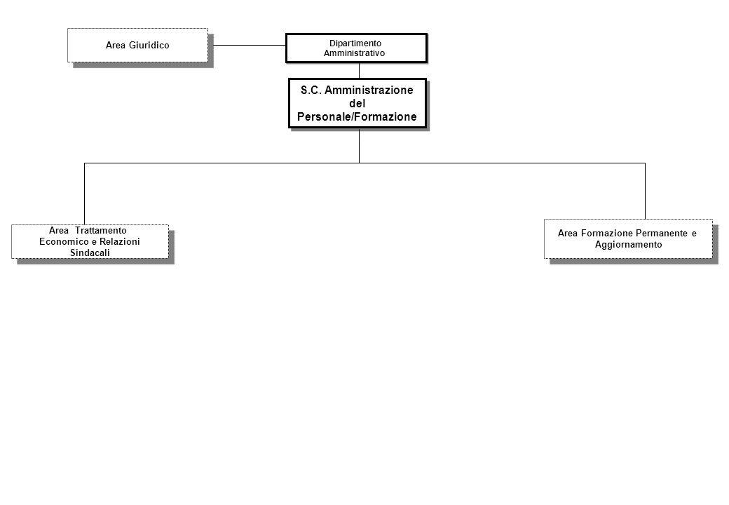S.C. Amministrazione del Personale/Formazione