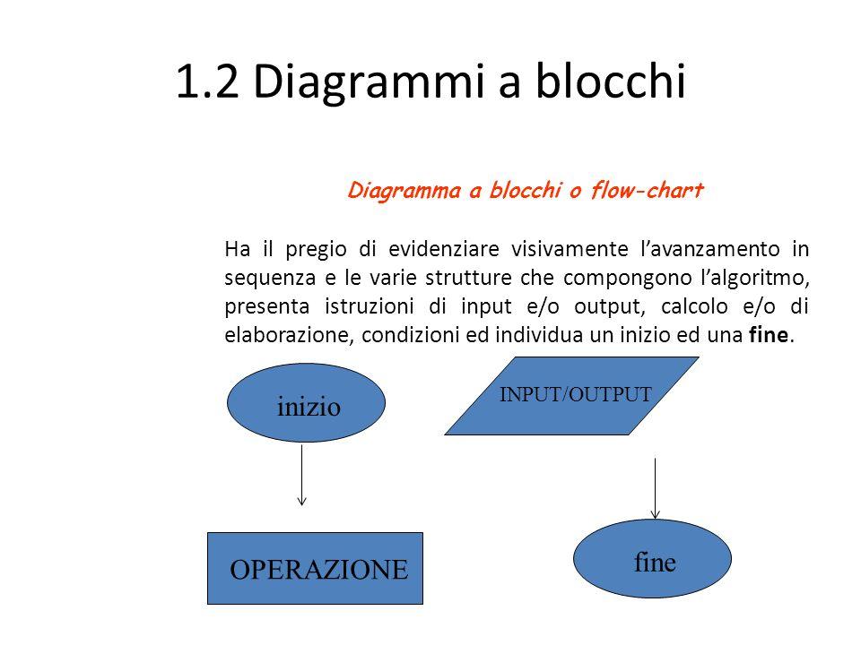 1.2 Diagrammi a blocchi inizio fine OPERAZIONE