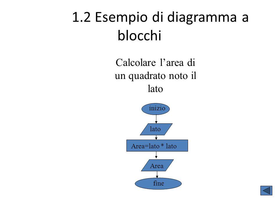 1.2 Esempio di diagramma a blocchi