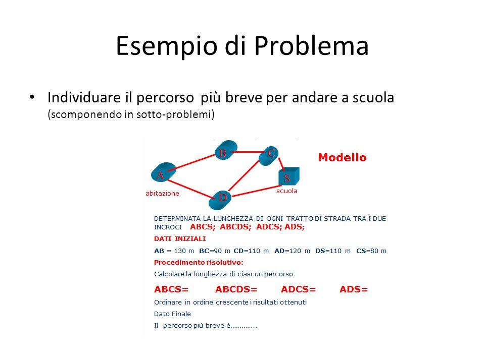Esempio di Problema Individuare il percorso più breve per andare a scuola (scomponendo in sotto-problemi)