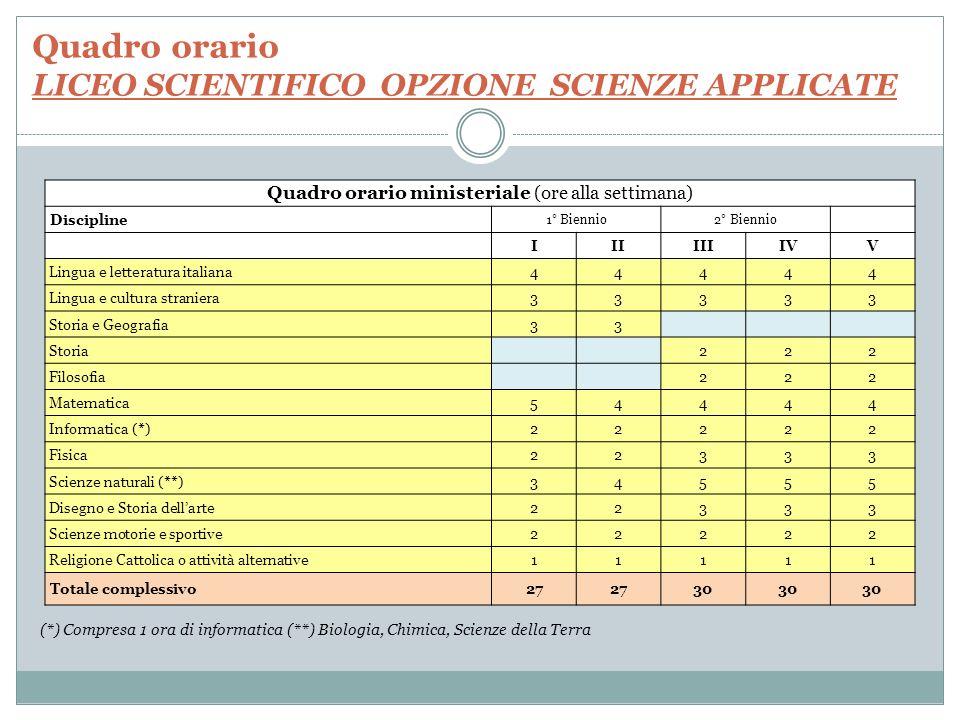 Quadro orario LICEO SCIENTIFICO OPZIONE SCIENZE APPLICATE