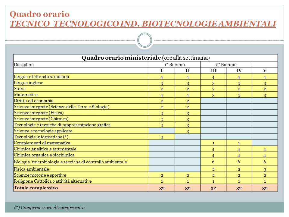 Quadro orario TECNICO TECNOLOGICO IND. BIOTECNOLOGIE AMBIENTALI
