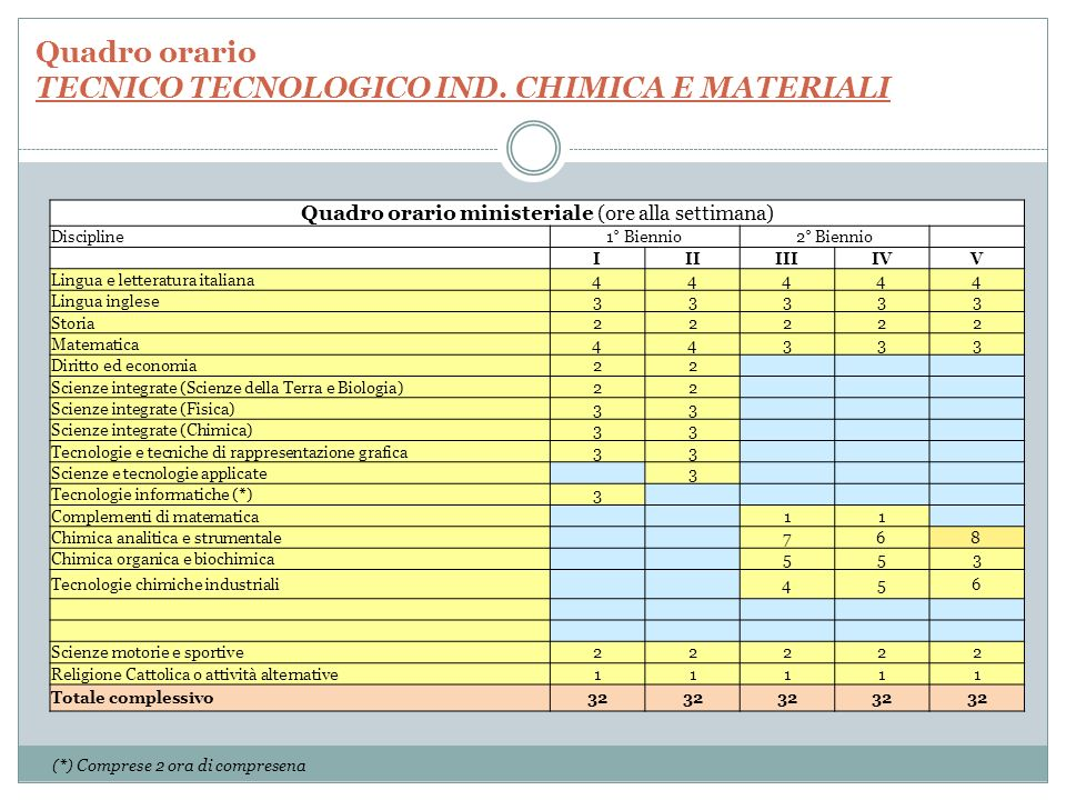 Quadro orario TECNICO TECNOLOGICO IND. CHIMICA E MATERIALI