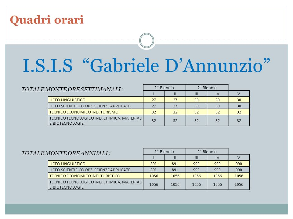 I.S.I.S Gabriele D'Annunzio