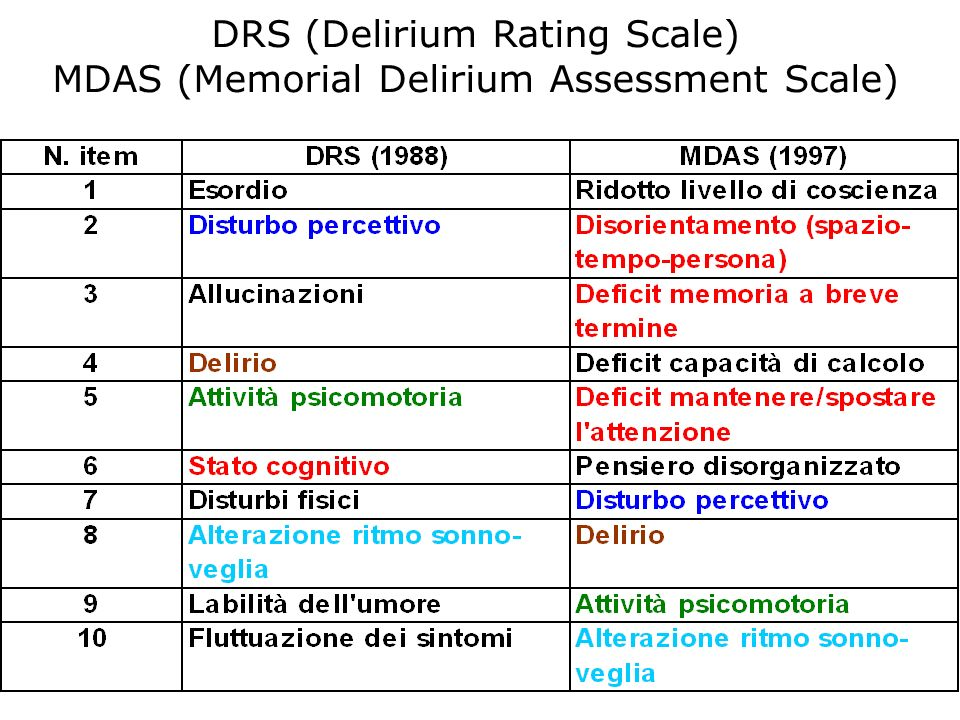 DRS (Delirium Rating Scale) MDAS (Memorial Delirium Assessment Scale)