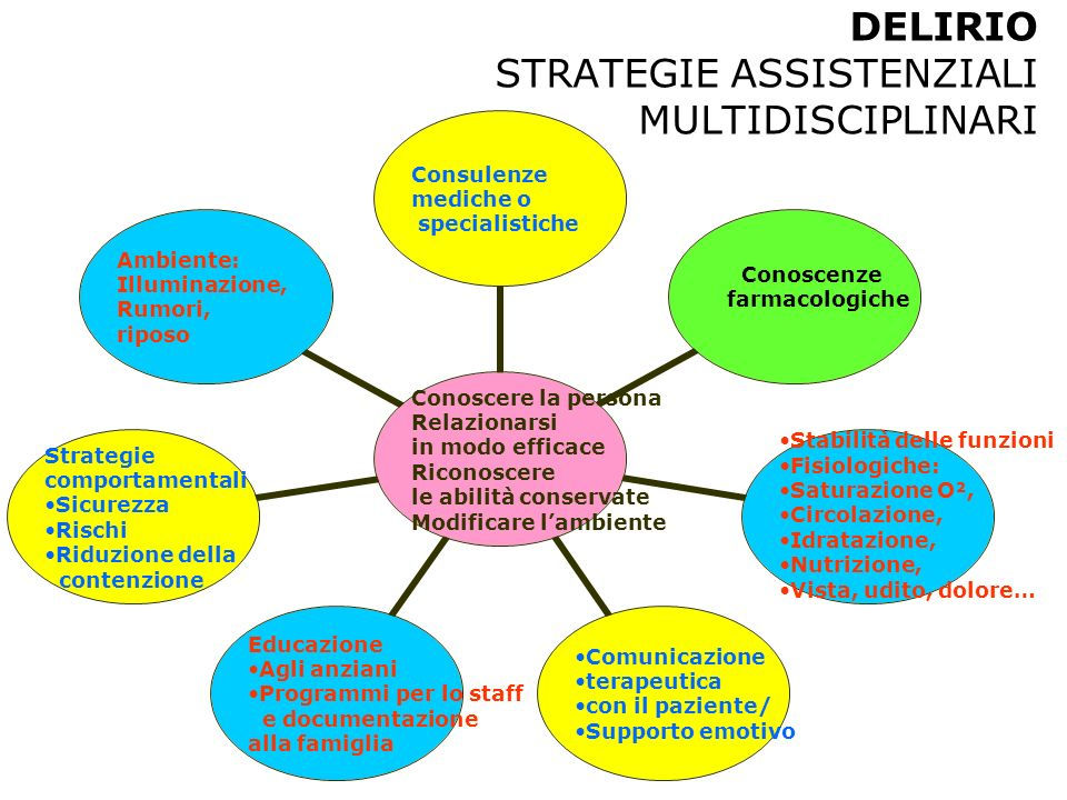 DELIRIO STRATEGIE ASSISTENZIALI MULTIDISCIPLINARI