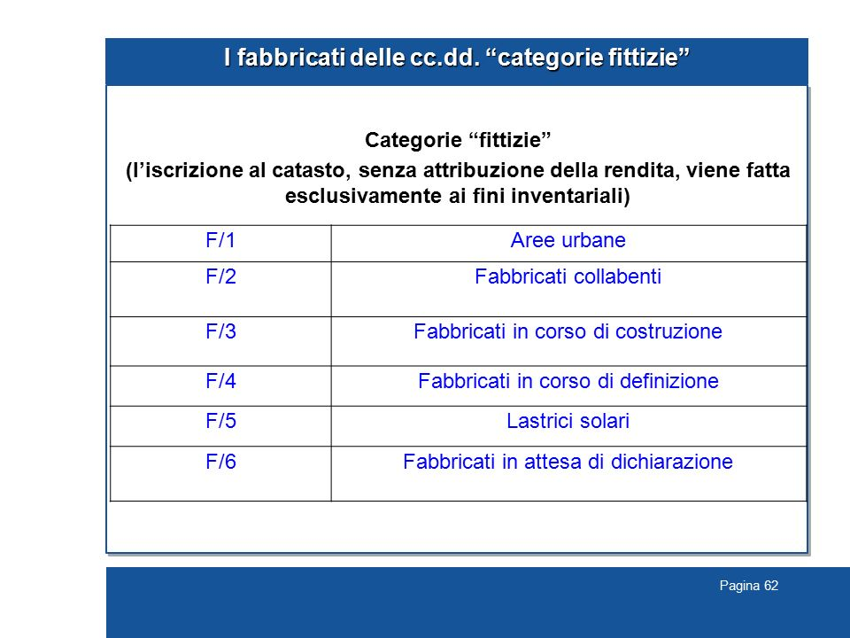 I fabbricati delle cc.dd. categorie fittizie