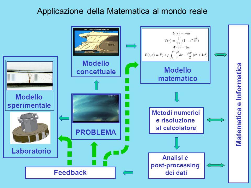 Applicazione della Matematica al mondo reale