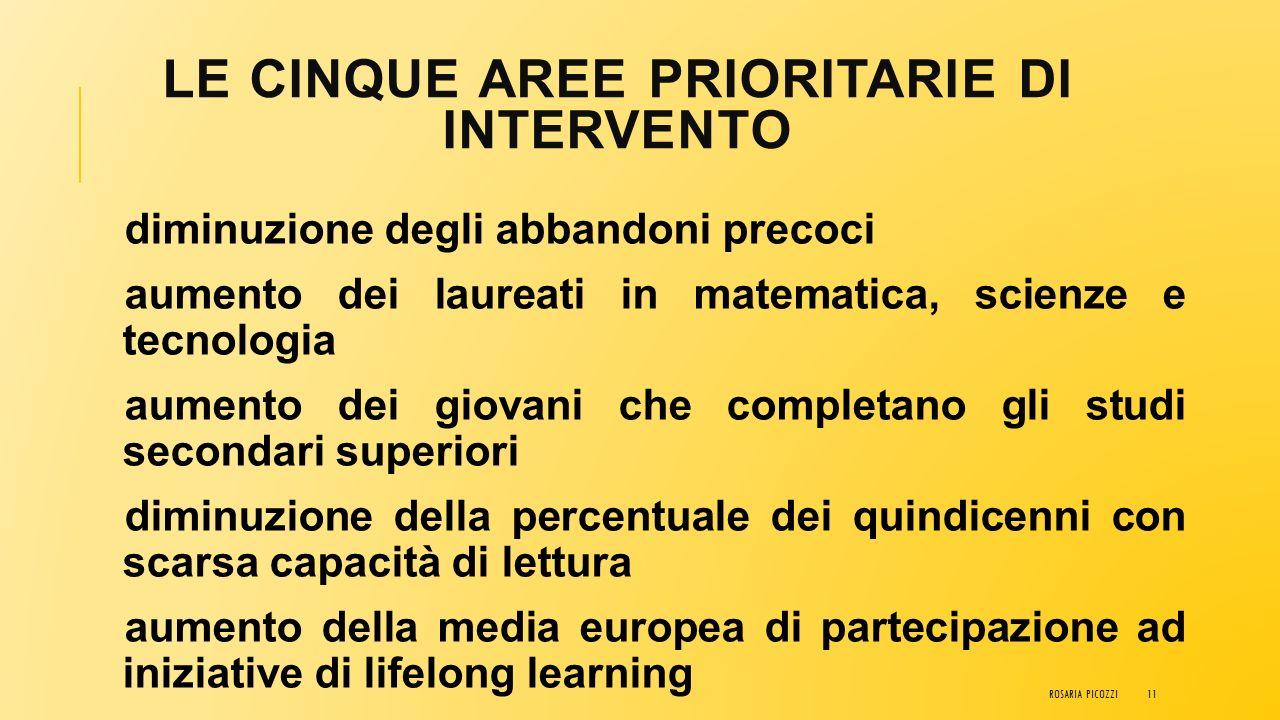 Le cinque aree prioritarie di intervento