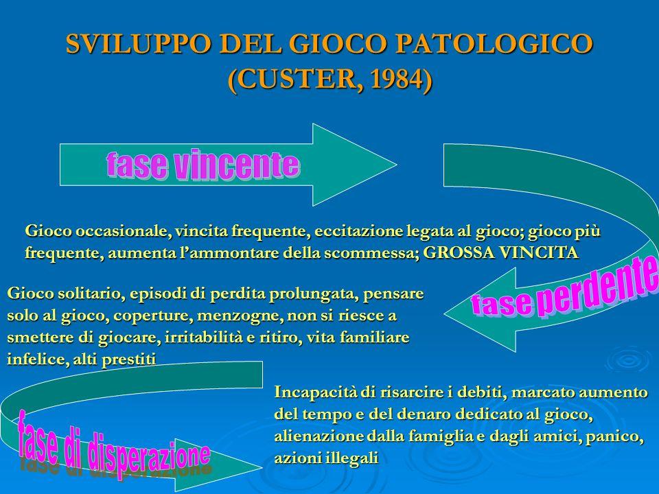 SVILUPPO DEL GIOCO PATOLOGICO (CUSTER, 1984)