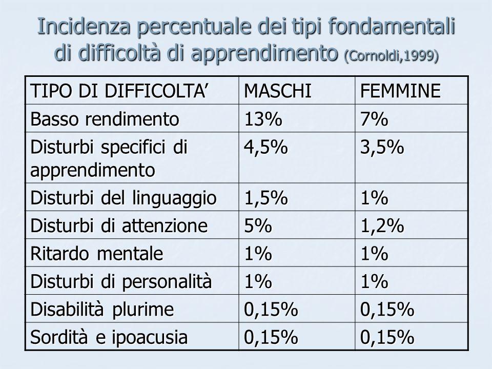 Incidenza percentuale dei tipi fondamentali di difficoltà di apprendimento (Cornoldi,1999)
