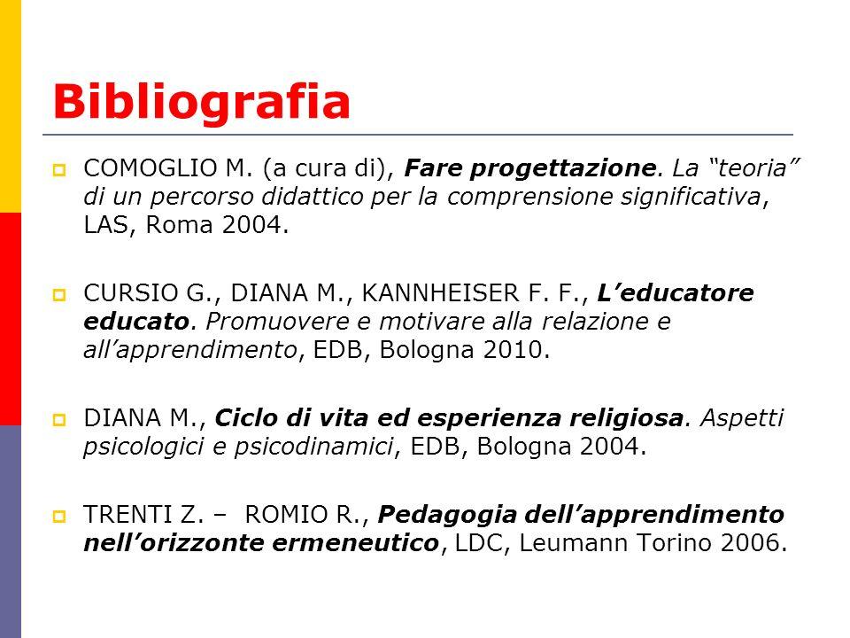 Bibliografia COMOGLIO M. (a cura di), Fare progettazione. La teoria di un percorso didattico per la comprensione significativa, LAS, Roma 2004.