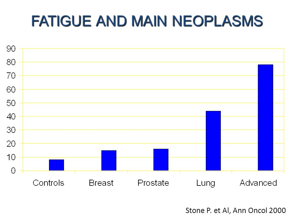 FATIGUE AND MAIN NEOPLASMS