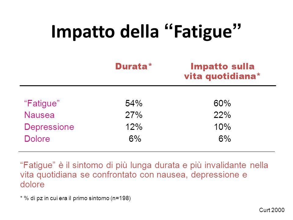 Impatto della Fatigue