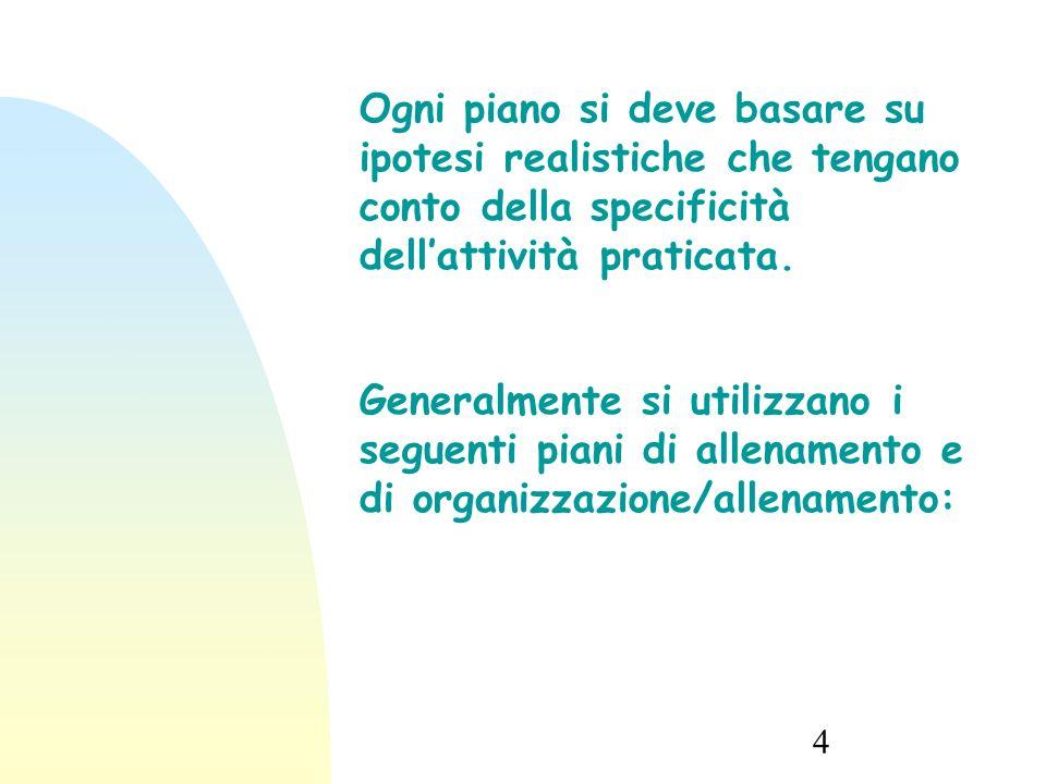 13/09/15 Ogni piano si deve basare su ipotesi realistiche che tengano conto della specificità dell'attività praticata.