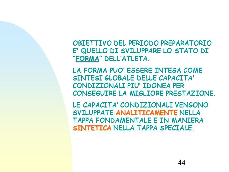 13/09/15 OBIETTIVO DEL PERIODO PREPARATORIO E' QUELLO DI SVILUPPARE LO STATO DI FORMA DELL'ATLETA.