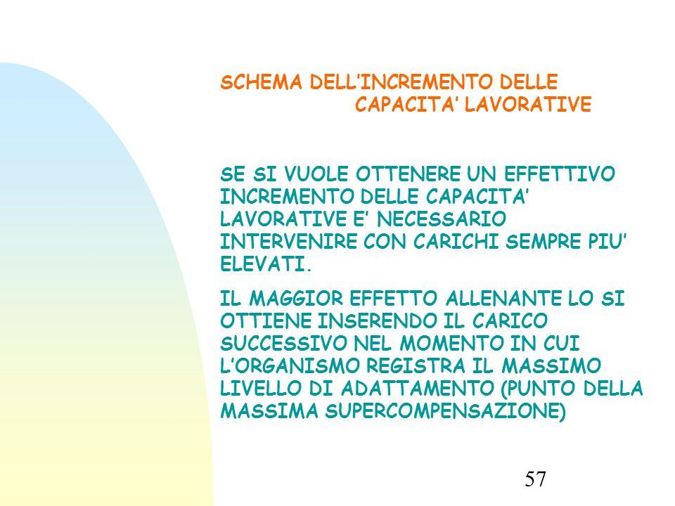 SCHEMA DELL'INCREMENTO DELLE CAPACITA' LAVORATIVE