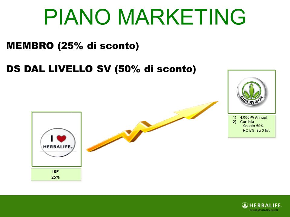 PIANO MARKETING MEMBRO (25% di sconto)