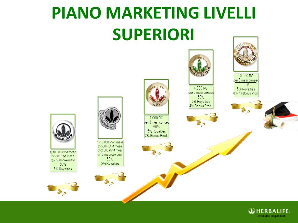 PIANO MARKETING LIVELLI SUPERIORI