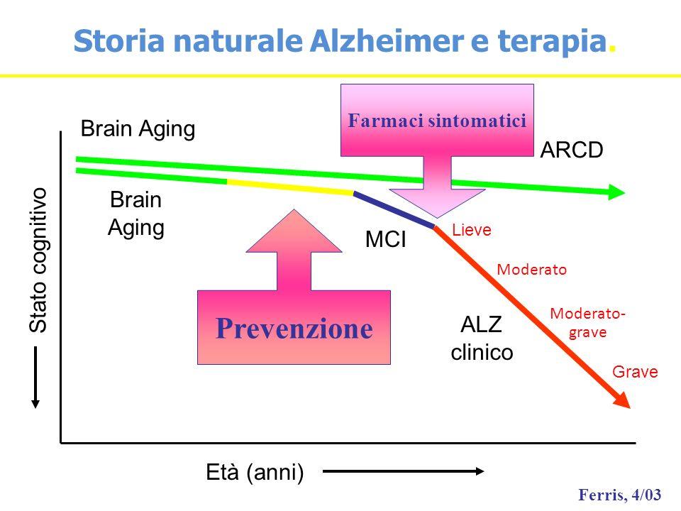 Storia naturale Alzheimer e terapia.