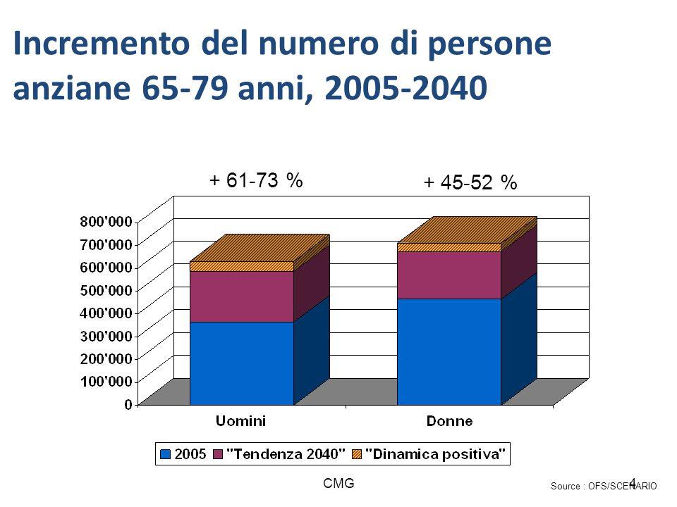 Incremento del numero di persone anziane 65-79 anni, 2005-2040