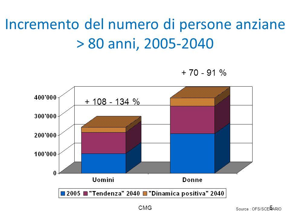 Incremento del numero di persone anziane > 80 anni, 2005-2040