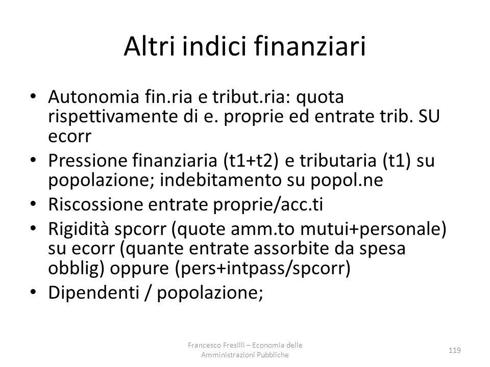 Altri indici finanziari
