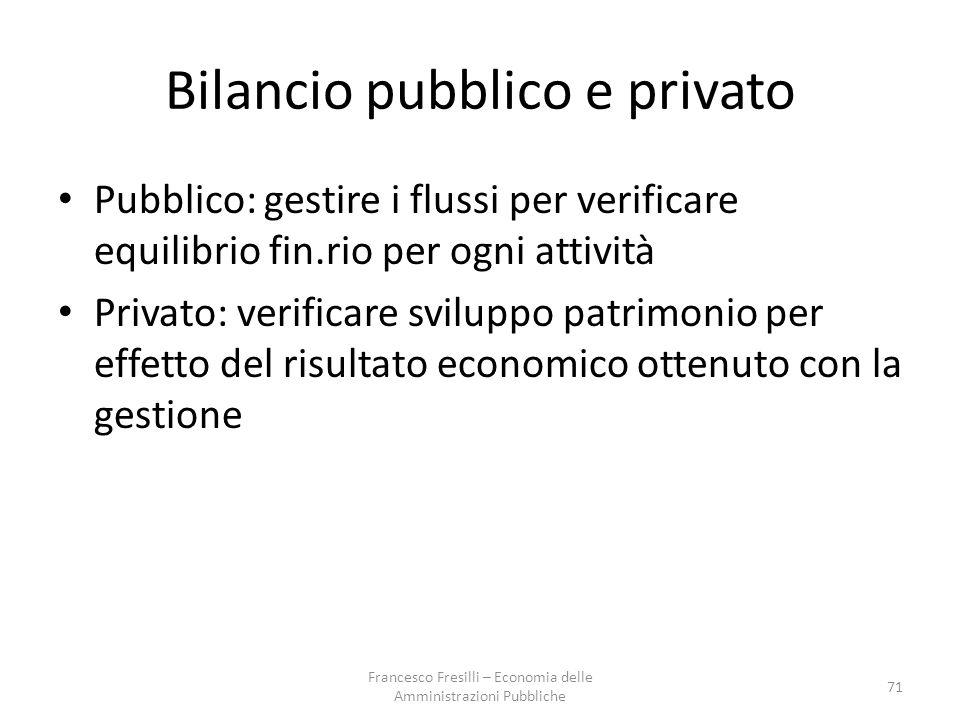 Bilancio pubblico e privato