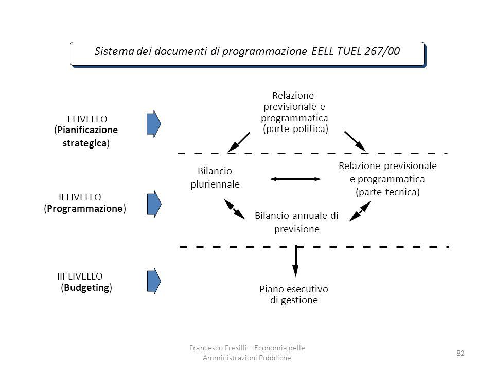 Sistema dei documenti di programmazione EELL TUEL 267/00