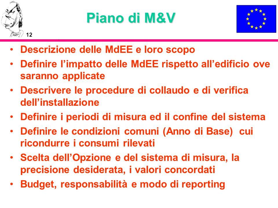 Piano di M&V Descrizione delle MdEE e loro scopo
