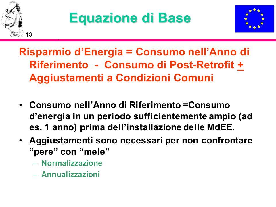 Equazione di Base Risparmio d'Energia = Consumo nell'Anno di Riferimento - Consumo di Post-Retrofit + Aggiustamenti a Condizioni Comuni.