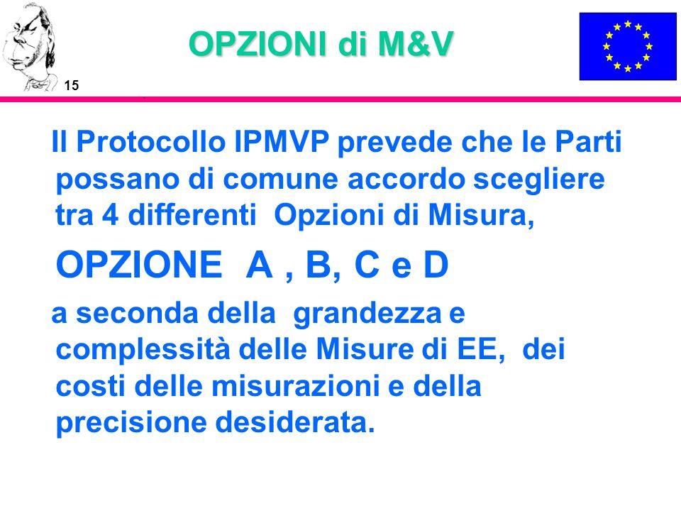 OPZIONE A , B, C e D OPZIONI di M&V