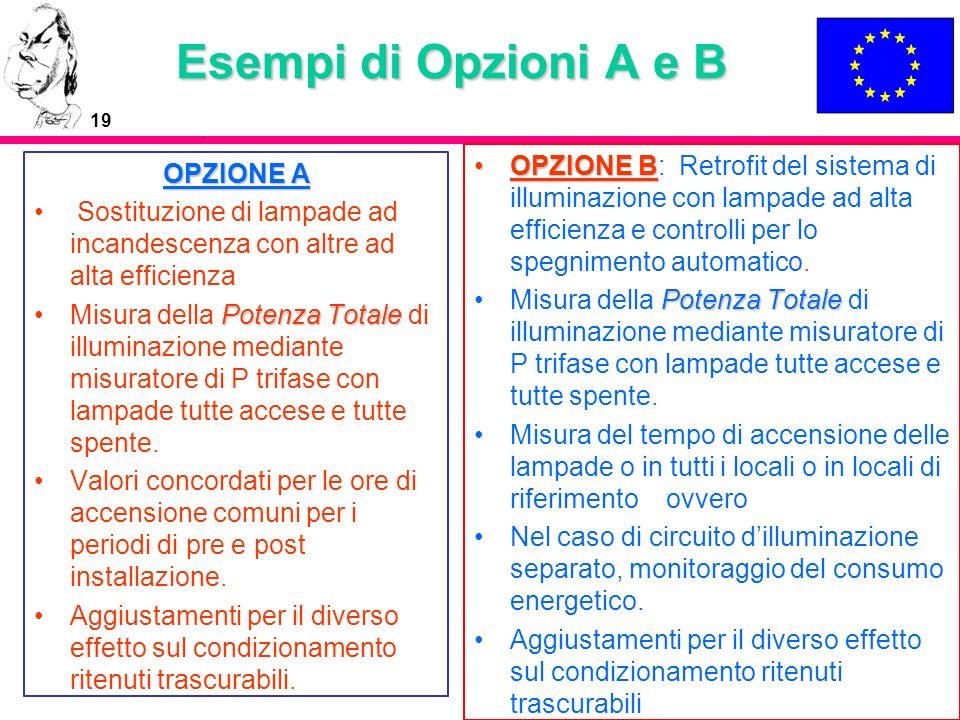 Esempi di Opzioni A e B OPZIONE B: Retrofit del sistema di illuminazione con lampade ad alta efficienza e controlli per lo spegnimento automatico.