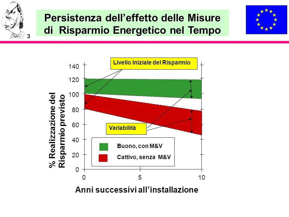 Persistenza dell'effetto delle Misure di Risparmio Energetico nel Tempo