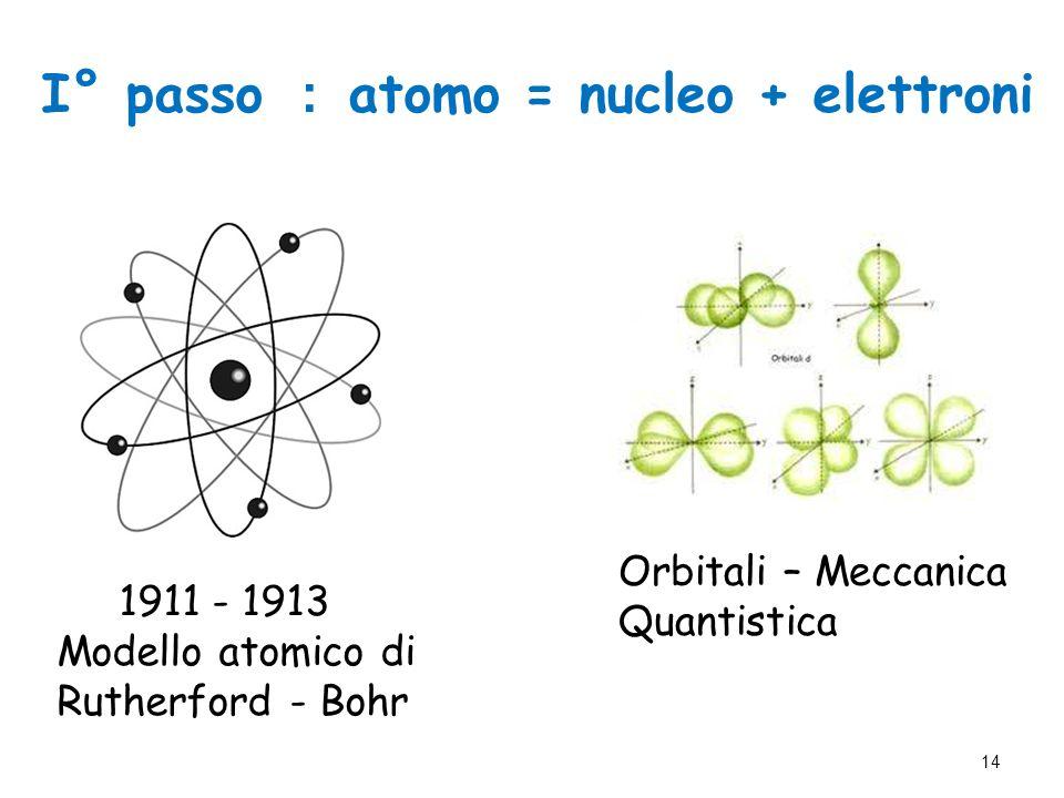 I° passo : atomo = nucleo + elettroni