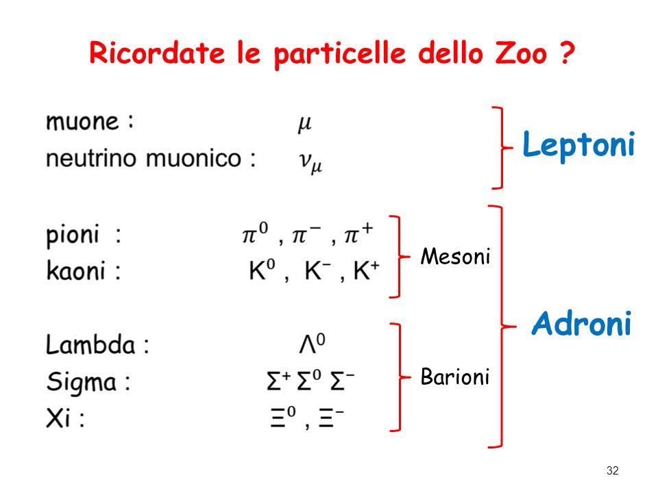 Ricordate le particelle dello Zoo