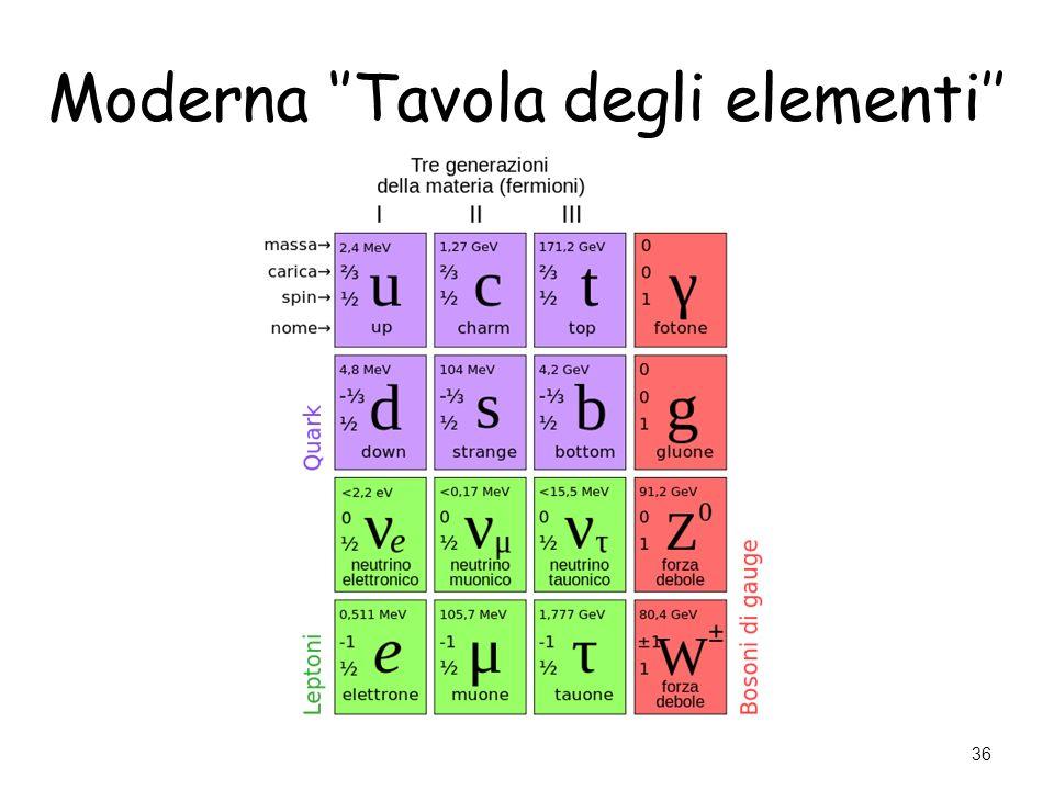 Moderna ''Tavola degli elementi''