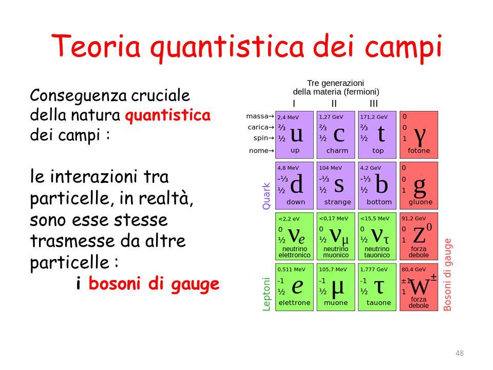 Teoria quantistica dei campi