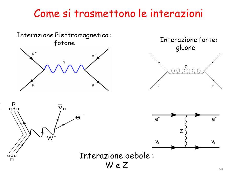 Come si trasmettono le interazioni