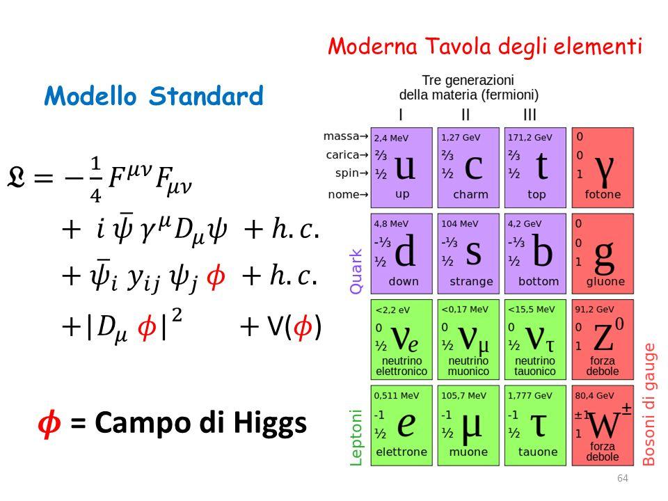 𝝓 = Campo di Higgs 𝔏 = − 1 4 𝐹 𝜇𝜈 𝐹 𝜇𝜈 + 𝑖 𝜓 𝛾 𝜇 𝐷 𝜇 𝜓 + ℎ.𝑐.