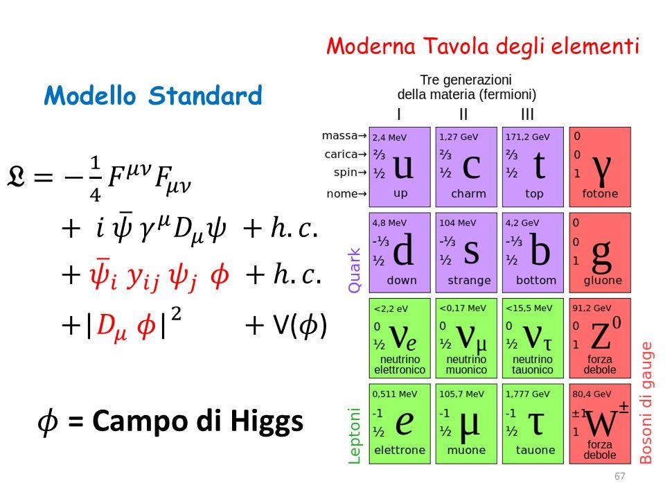 𝜙 = Campo di Higgs 𝔏 = − 1 4 𝐹 𝜇𝜈 𝐹 𝜇𝜈 + 𝑖 𝜓 𝛾 𝜇 𝐷 𝜇 𝜓 + ℎ.𝑐.