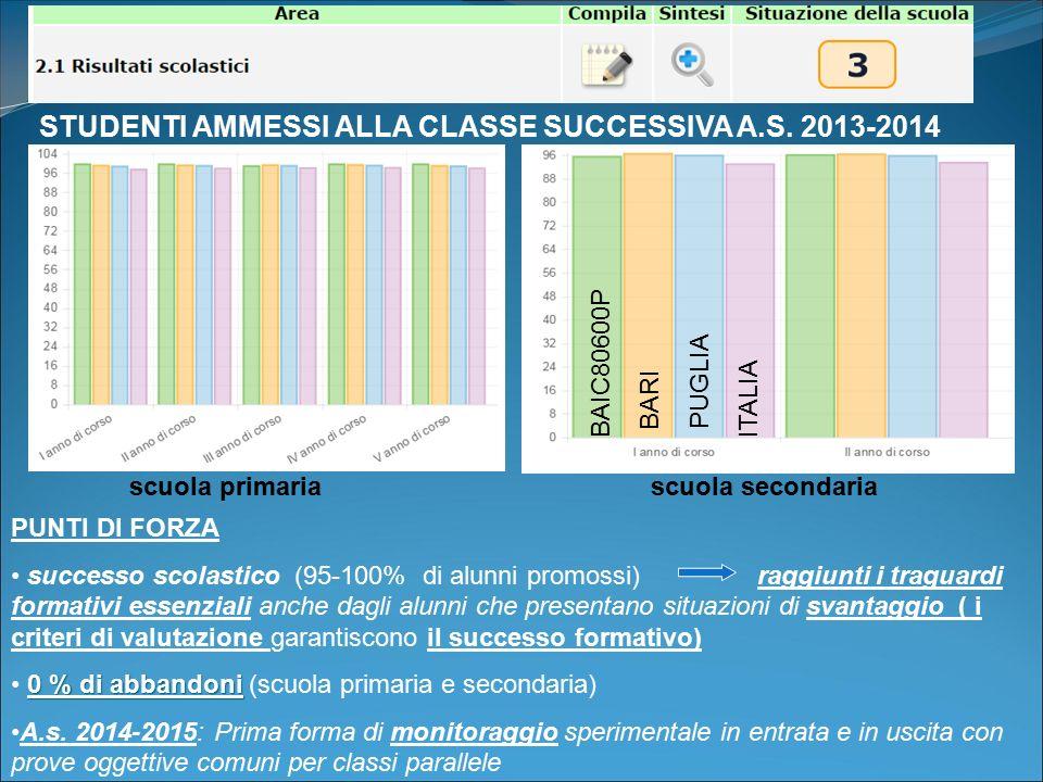 STUDENTI AMMESSI ALLA CLASSE SUCCESSIVA A.S. 2013-2014