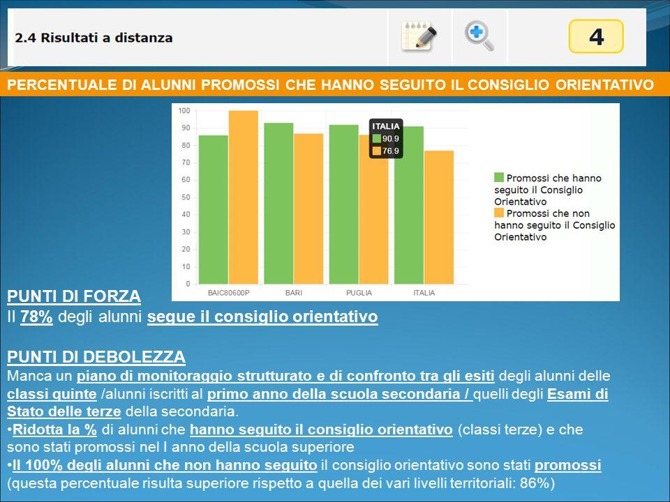 Il 78% degli alunni segue il consiglio orientativo PUNTI DI DEBOLEZZA