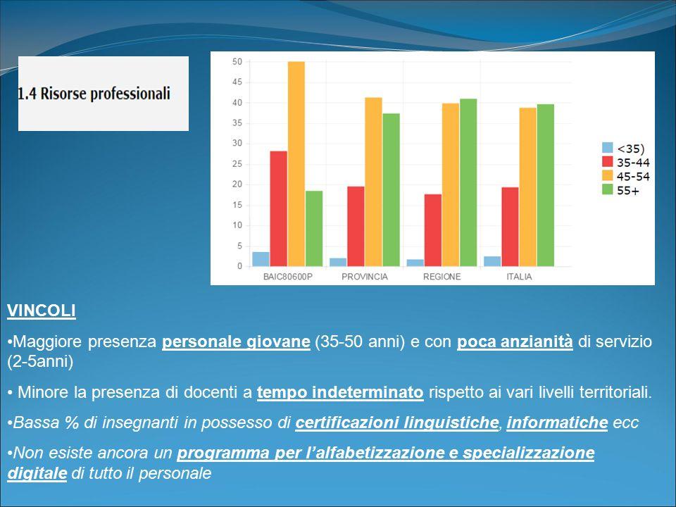 VINCOLI Maggiore presenza personale giovane (35-50 anni) e con poca anzianità di servizio (2-5anni)