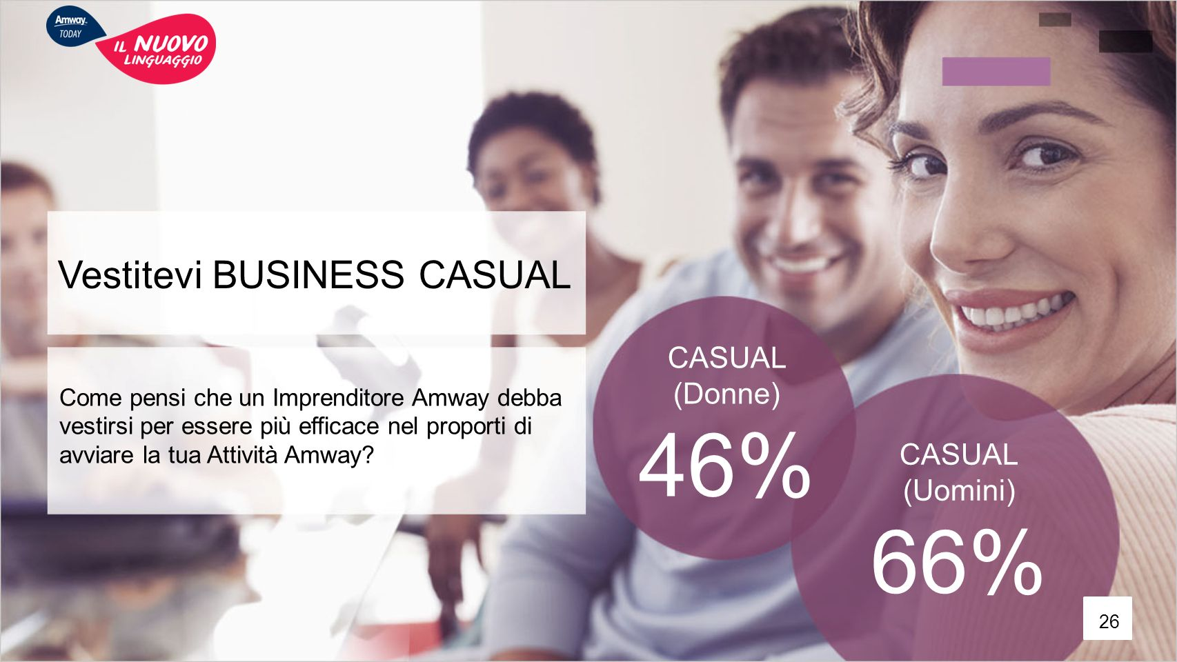 46% 66% Vestitevi BUSINESS CASUAL CASUAL (Donne) CASUAL (Uomini)