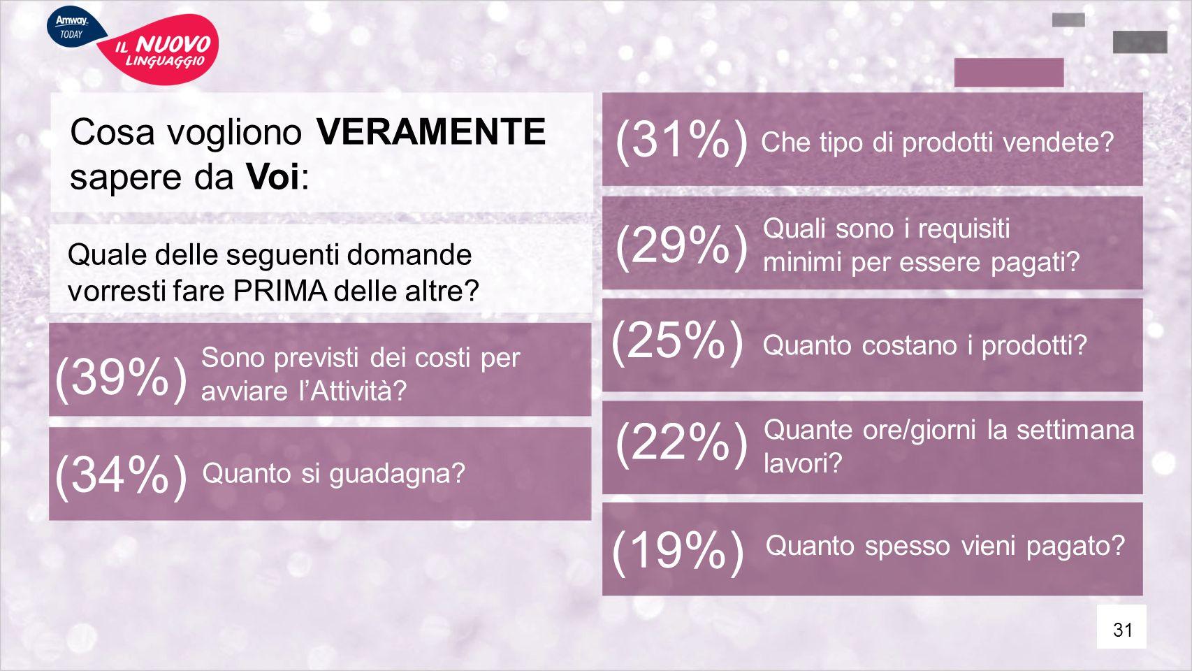 (31%) (29%) (25%) (39%) (22%) (34%) (19%) Cosa vogliono VERAMENTE