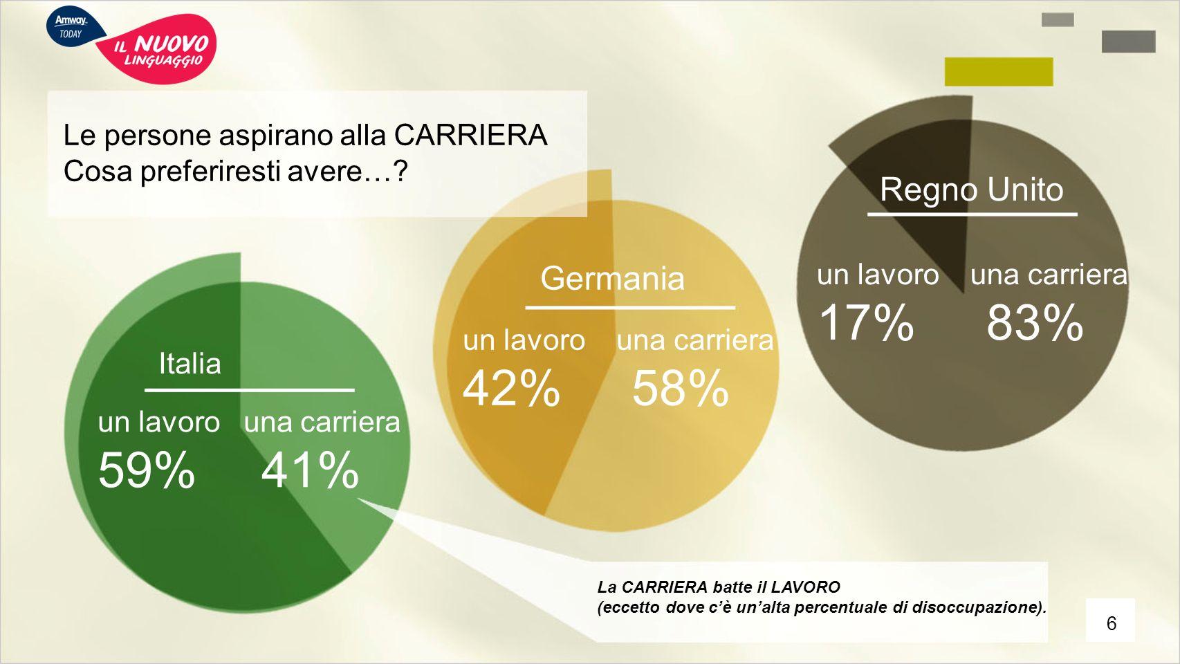 17% 83% 42% 58% 59% 41% Regno Unito Germania