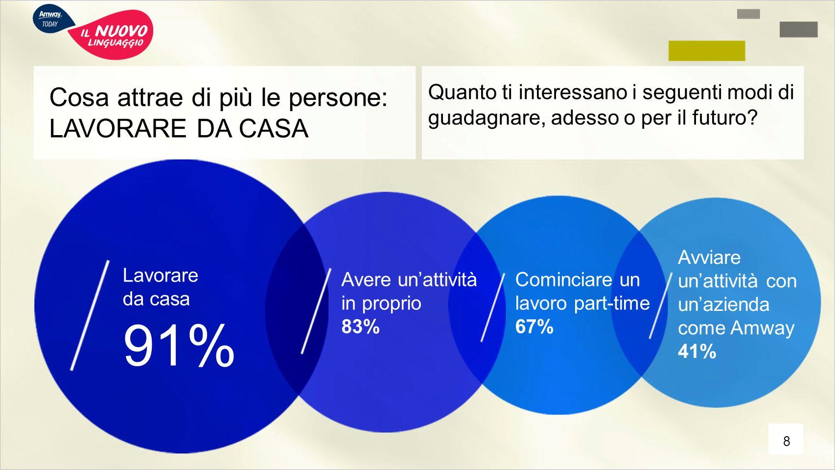 91% Cosa attrae di più le persone: LAVORARE DA CASA