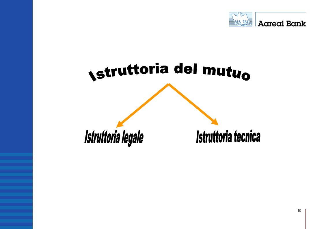 Istruttoria del mutuo Istruttoria legale Istruttoria tecnica